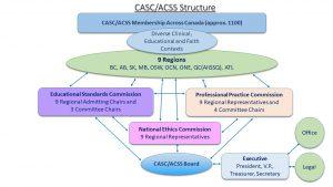 CASC-org-chart-June 2018