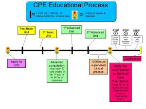 CPE Educational process to certification only Jan 2017