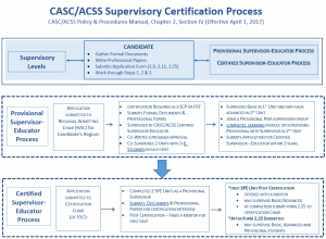 Supervisory Certification Process