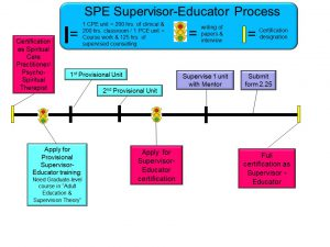 Supervisor-Educator process revised Jan 2017